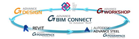 GRAITEC Autodesk Advance Steel